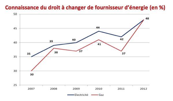 La consommation d'énergie, sujet de préoccupation important pour 8 foyers sur 10