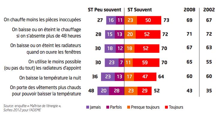 La crise impacte la place de l'environnement dans l'esprit des français