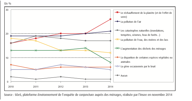 Logement : opinions et pratiques environnementales des Français