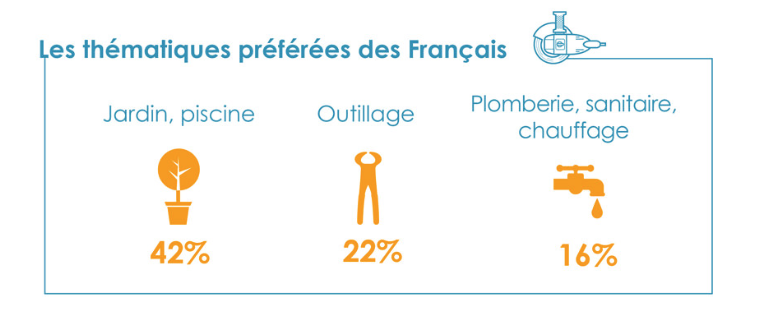 La cartographie du bricolage en France