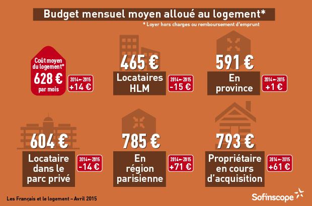 Le coût moyen du logement est de 628 € par mois