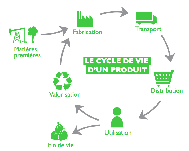 Que veulent dire les logos environnementaux ?