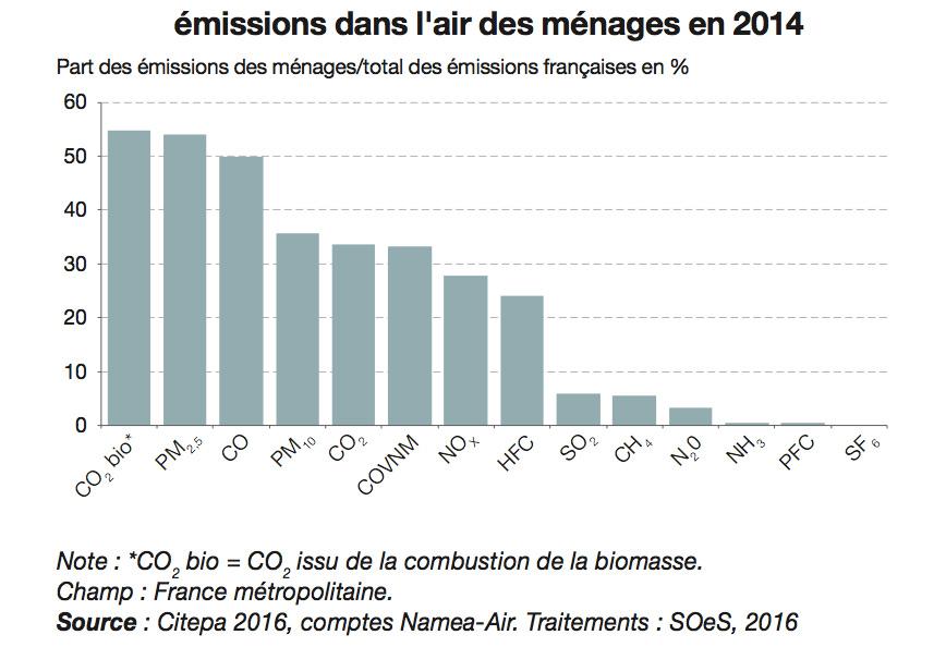 Les ménages français à l'origine de 27 % des émissions de gaz à effet de serre !