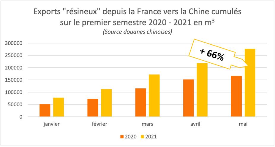 Le bois français continue de partir en Chine