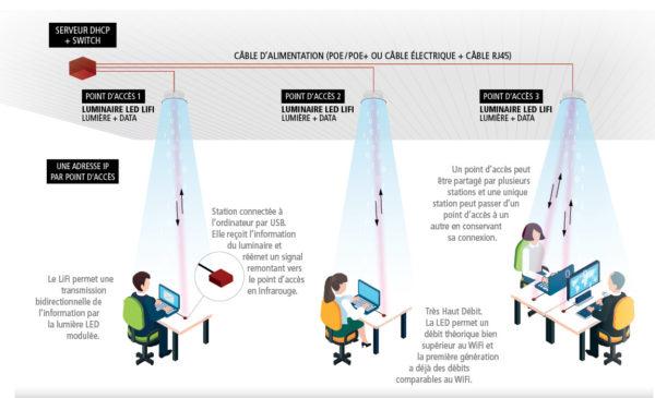 Le LiFi pour proposer une alternative aux ondes électromagnétiques dans les bâtiments bois