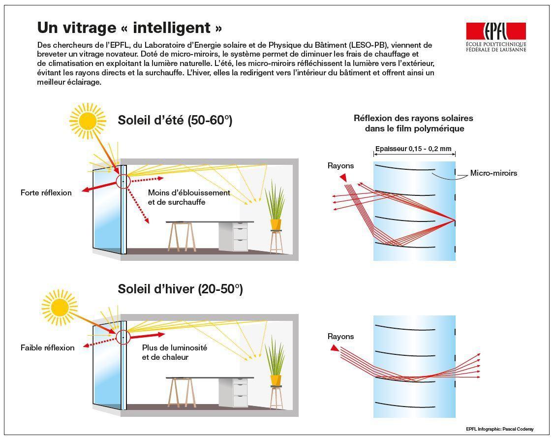 Le Vitrage Du Futur Invente En Suisse La Maison Bois Par Maisons